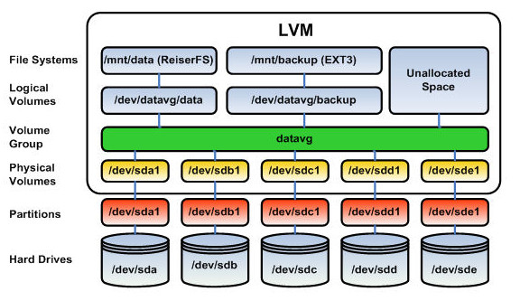 Brief Introduction to Logical Volume Manager (LVM) - Concept and